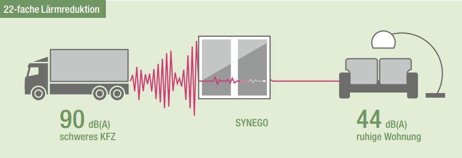 schallisolierung-rehau-synego